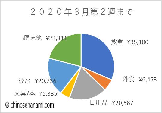2020年3月第2週までのグラフ